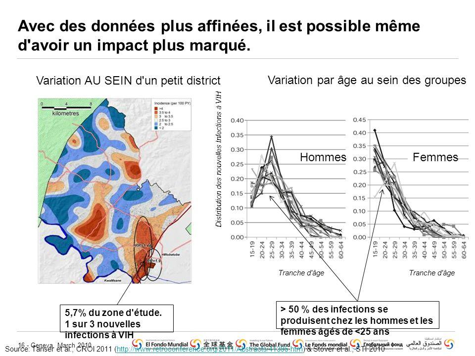 16 - Geneva, March 2010 Avec des données plus affinées, il est possible même d'avoir un impact plus marqué. Variation AU SEIN d'un petit district Sour