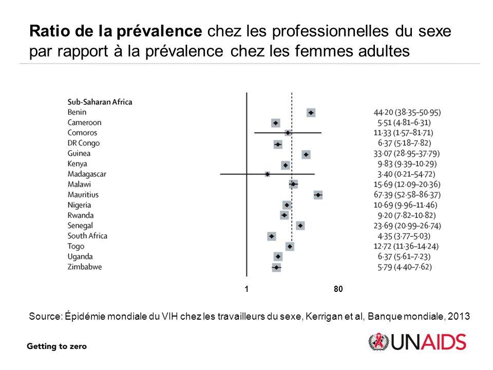 180 Ratio de la prévalence chez les professionnelles du sexe par rapport à la prévalence chez les femmes adultes Source: Épidémie mondiale du VIH chez