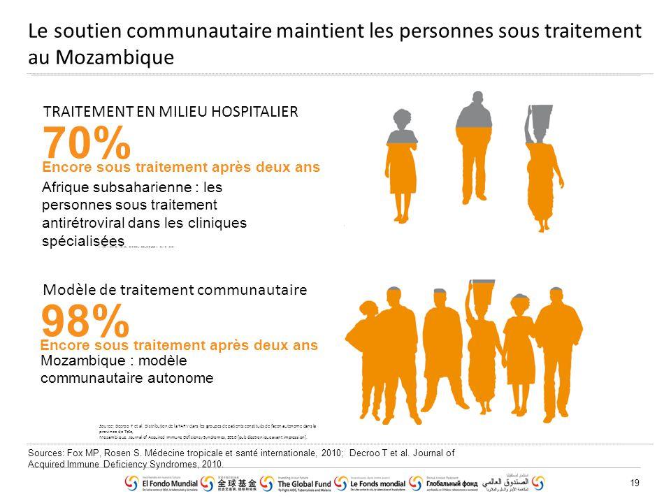 19 Le soutien communautaire maintient les personnes sous traitement au Mozambique Source: Decroo T et al. Distribution de la TARV dans les groupes de