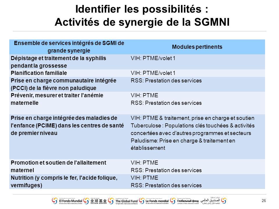 26 Identifier les possibilités : Activités de synergie de la SGMNI Ensemble de services intégrés de SGMI de grande synergie Modules pertinents Dépista