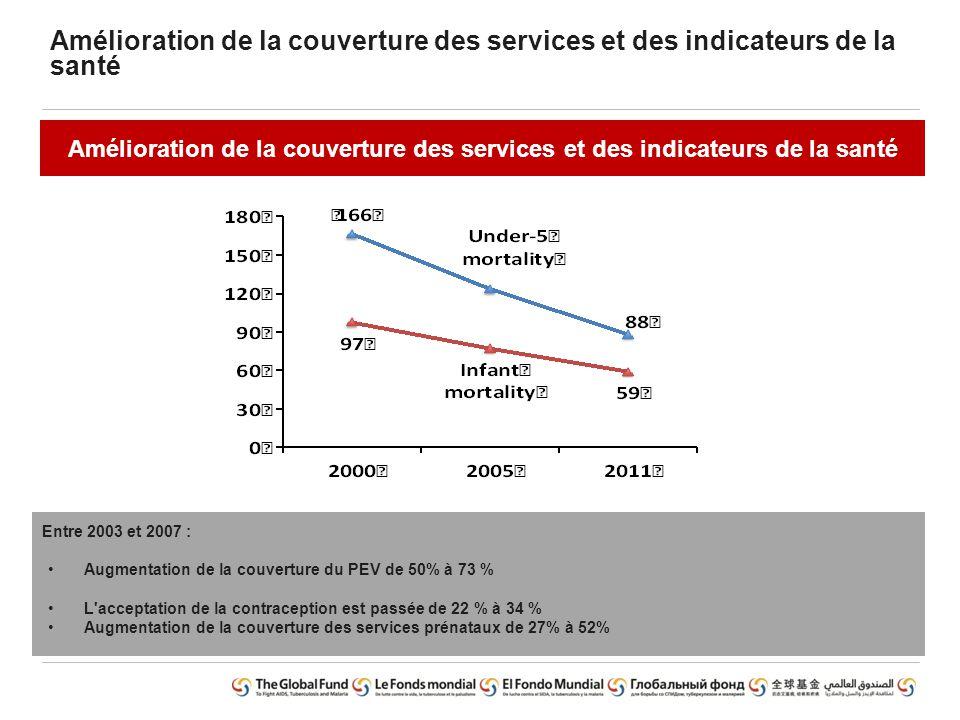 Amélioration de la couverture des services et des indicateurs de la santé Entre 2003 et 2007 : Augmentation de la couverture du PEV de 50% à 73 % L'ac