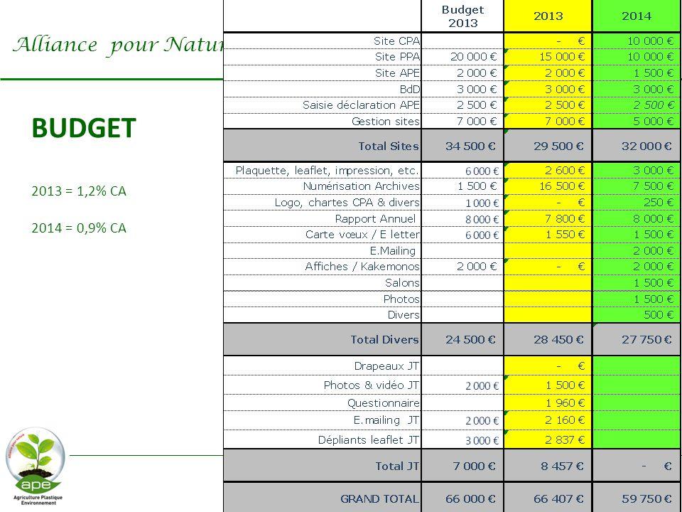 BUDGET 2013 = 1,2% CA 2014 = 0,9% CA Alliance pour Nature