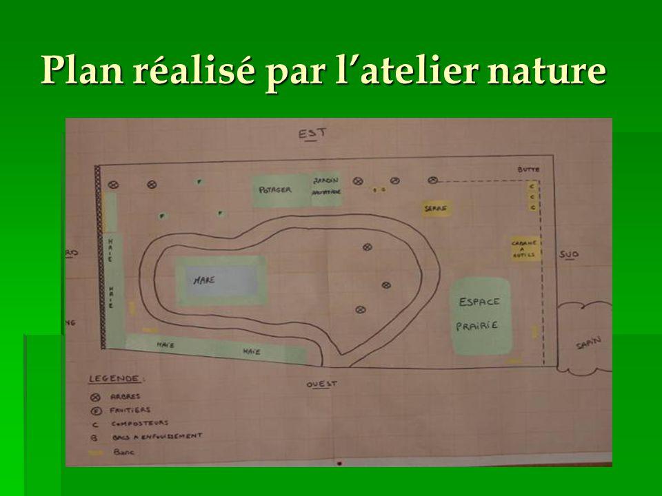 Calendrier prévisionnel ● 2006 – 2007 : -Plan d'aménagement et maquette de l'espace nature -Création mares, haie, prairie fleurie -Installation statio
