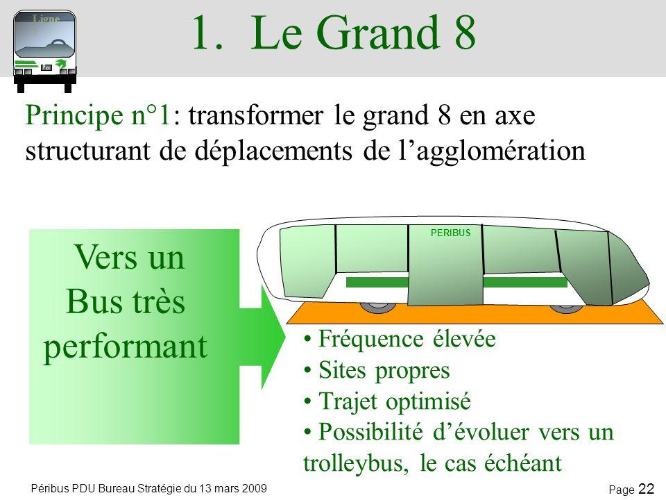 Péribus PDU Bureau Stratégie du 13 mars 2009 Page 21 Les principes proposés Pzx Ligne 2 Principe n° 1 : transformer le grand 8 en axe structurant de d