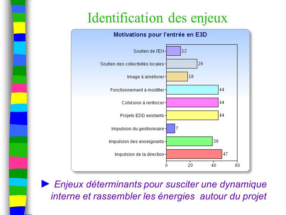 Identification des enjeux ► Enjeux déterminants pour susciter une dynamique interne et rassembler les énergies autour du projet