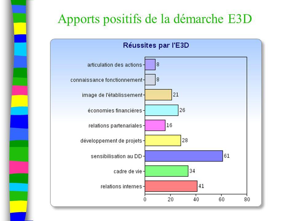 Apports positifs de la démarche E3D