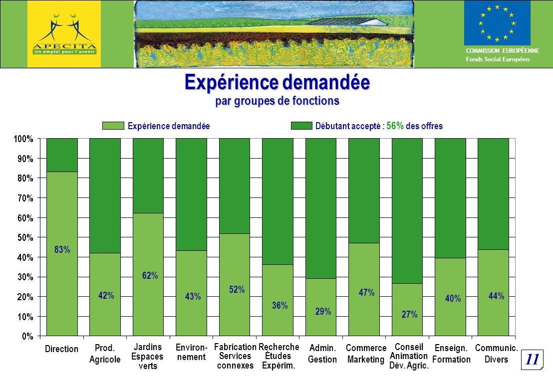 11 COMMISSION EUROPÉENNE Fonds Social Européen Expérience demandée par groupes de fonctions Expérience demandée Débutant accepté : 56% des offres Direction Prod.