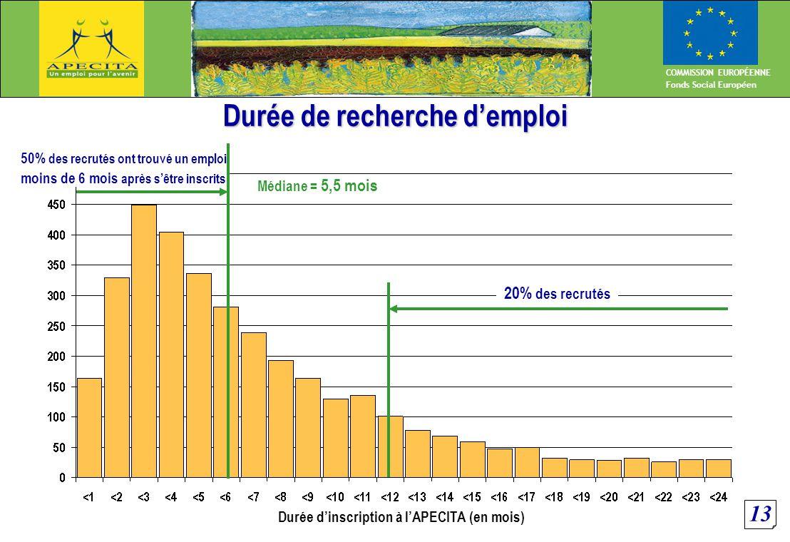 13 COMMISSION EUROPÉENNE Fonds Social Européen Durée de recherche d'emploi Durée d'inscription à l'APECITA (en mois) Médiane = 5,5 mois 20% des recrutés 50% des recrutés ont trouvé un emploi moins de 6 mois après s'être inscrits