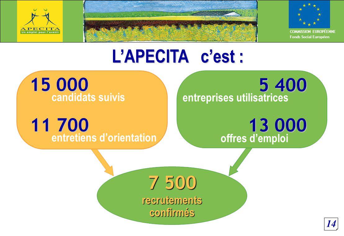 14 COMMISSION EUROPÉENNE Fonds Social Européen L'APECITA c'est : 15 000 11 700 candidats suivis entretiens d'orientation 7 500 recrutementsconfirmés 5 400 entreprises utilisatrices 13 000 offres d'emploi