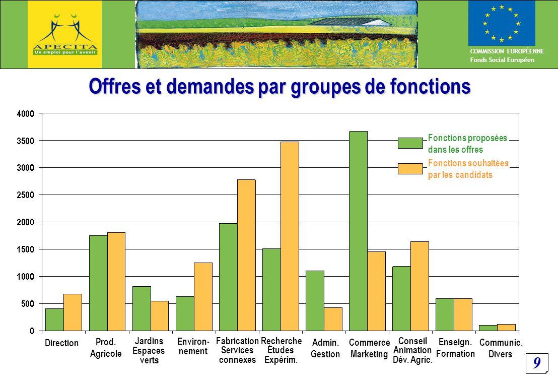 9 COMMISSION EUROPÉENNE Fonds Social Européen Offres et demandes par groupes de fonctions Direction Prod.