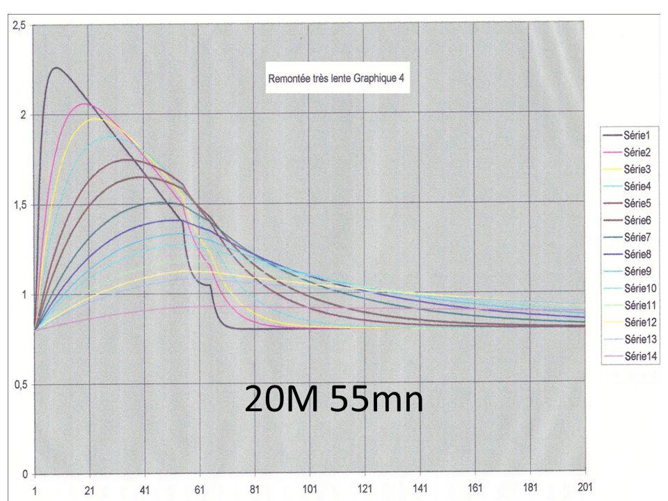 20M 55mn