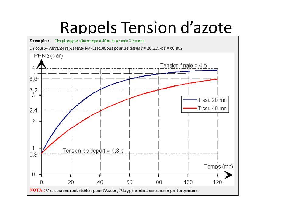 Plongées spéciales Au Nitrox Seule différence % O2 sup érieur à 21% Donc moins saturé en azote En altitude : pression atmosphérique <1 bar À 2000m environ Patm = 0,8 bar donc PpN2 = 0,8 x 80% = 0,64% en surface!