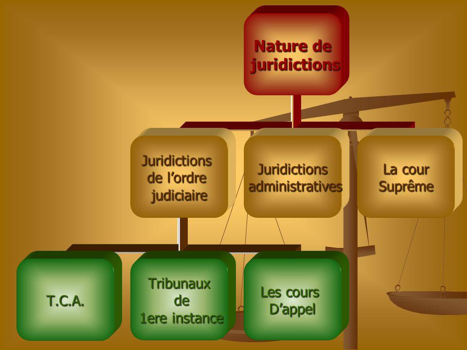 Nature de juridictions juridictions Juridictions de l'ordre judiciaire T.C.A.Tribunaux de de 1ere instance 1ere instance Les cours D'appel Juridiction