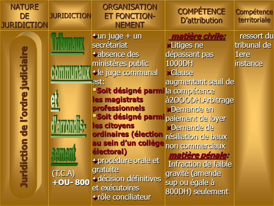 NATUREDEJURIDICTIONJURIDICTIONORGANISATION ET FONCTION- NEMENTCOMPÉTENCED'attribution Compétence territoriale (T.C.A) +OU- 800 un juge + un secrétaria