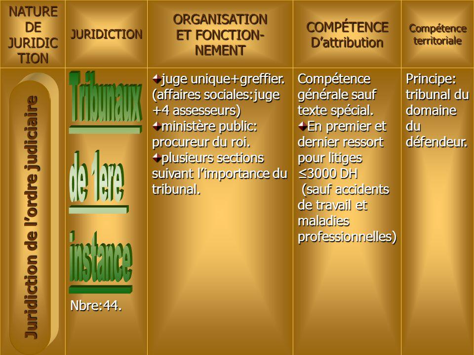NATUREDE JURIDIC TION JURIDICTIONORGANISATION ET FONCTION- NEMENTCOMPÉTENCED'attribution Compétence territoriale Nbre:44. juge unique+greffier. (affai