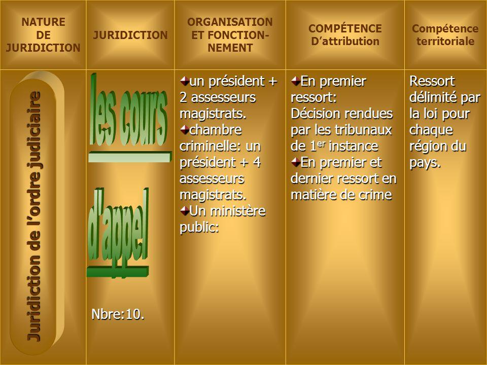 NATURE DE JURIDICTION ORGANISATION ET FONCTION- NEMENT COMPÉTENCE D'attribution Compétence territorialeNbre:10. un président + 2 assesseurs magistrats