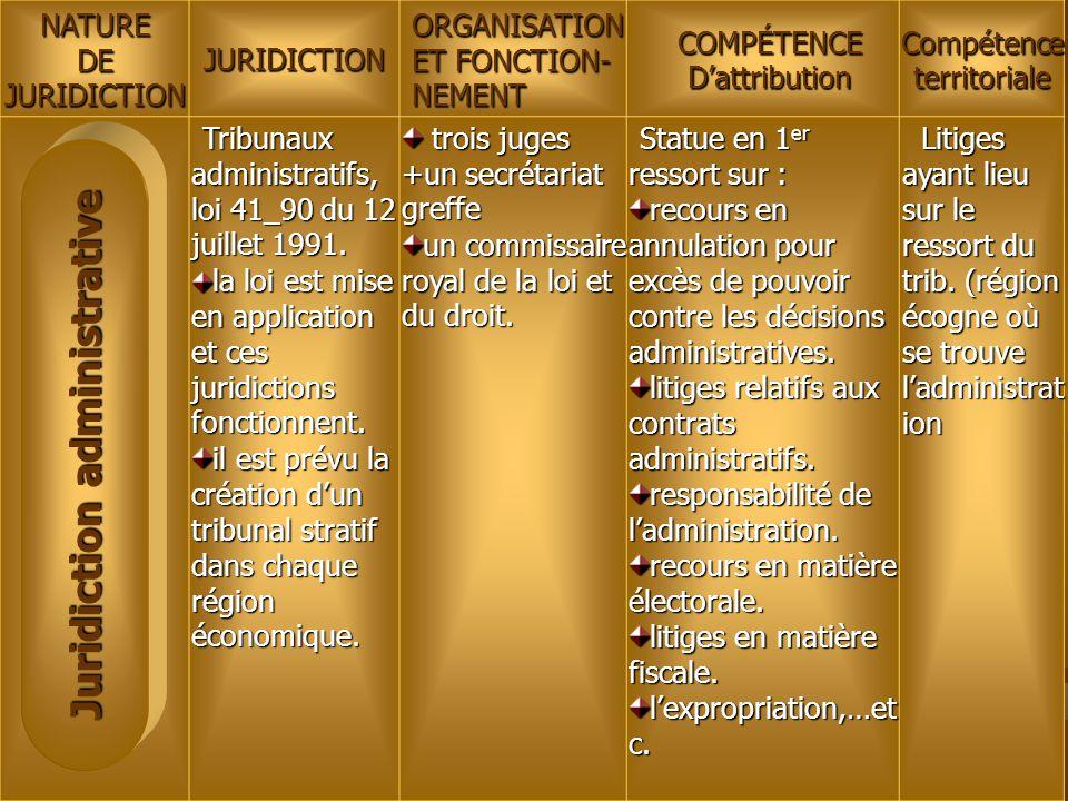 NATUREDEJURIDICTIONJURIDICTIONORGANISATION ET FONCTION- NEMENTCOMPÉTENCED'attribution Compétence territoriale Tribunaux administratifs, loi 41_90 du 1
