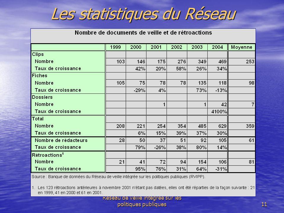 Réseau de veille intégrée sur les politiques publiques11 Les statistiques du Réseau