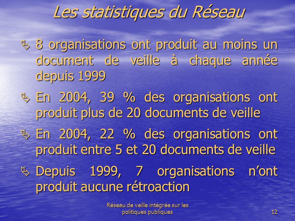 Réseau de veille intégrée sur les politiques publiques12 Les statistiques du Réseau  8 organisations ont produit au moins un document de veille à cha
