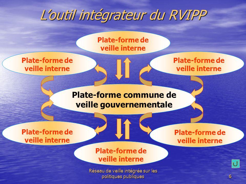 Réseau de veille intégrée sur les politiques publiques6 Plate-forme de veille interne L'outil intégrateur du RVIPP Plate-forme commune de veille gouve