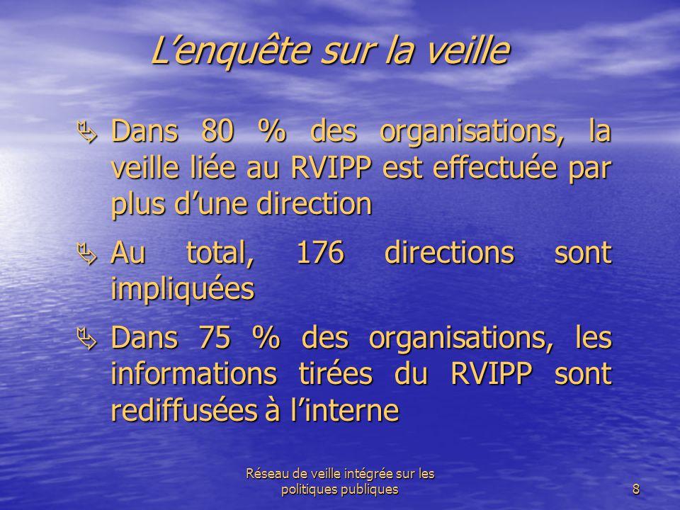 Réseau de veille intégrée sur les politiques publiques8 L'enquête sur la veille  Dans 80 % des organisations, la veille liée au RVIPP est effectuée p