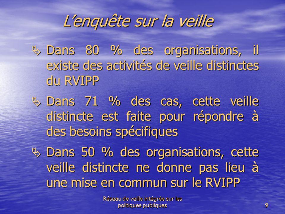 Réseau de veille intégrée sur les politiques publiques9 L'enquête sur la veille  Dans 80 % des organisations, il existe des activités de veille disti