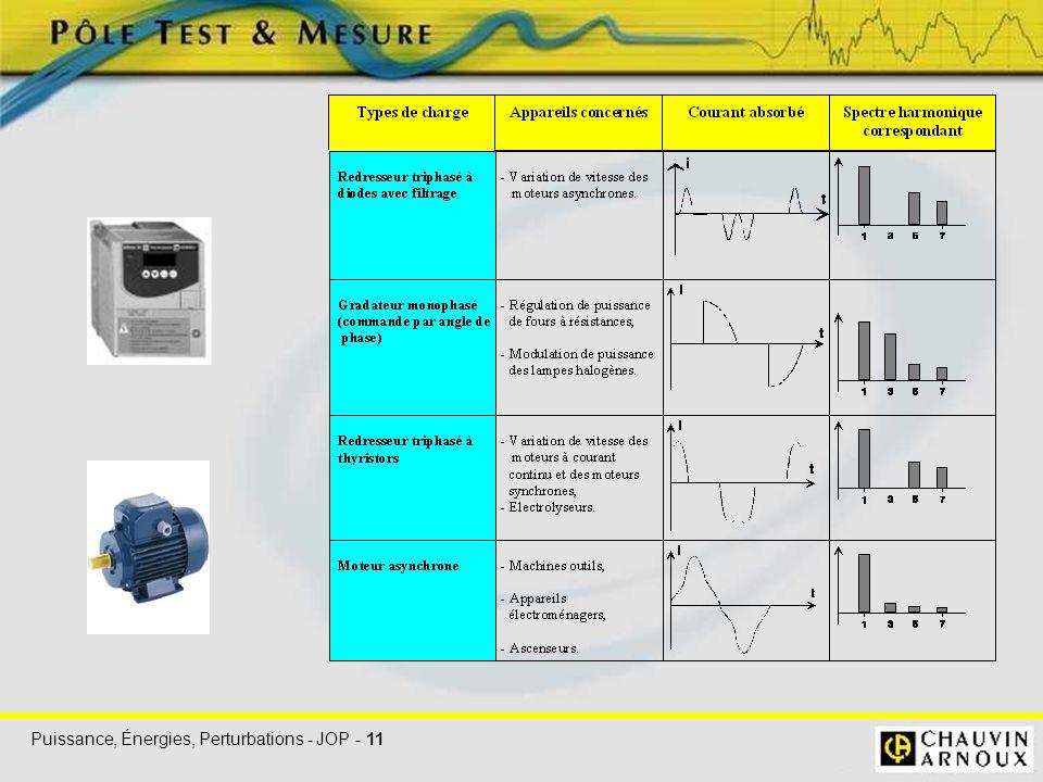 Puissance, Énergies, Perturbations - JOP - 11