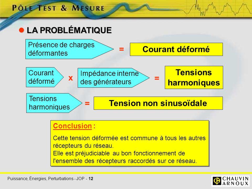 Puissance, Énergies, Perturbations - JOP - 12 LA PROBLÉMATIQUE LA PROBLÉMATIQUE Conclusion : Cette tension déformée est commune à tous les autres réce