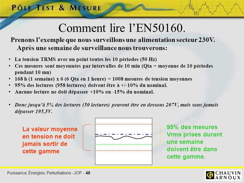 Puissance, Énergies, Perturbations - JOP - 49 Comment lire l'EN50160. La tension TRMS avec un point toutes les 10 périodes (50 Hz) Ces mesures sont mo