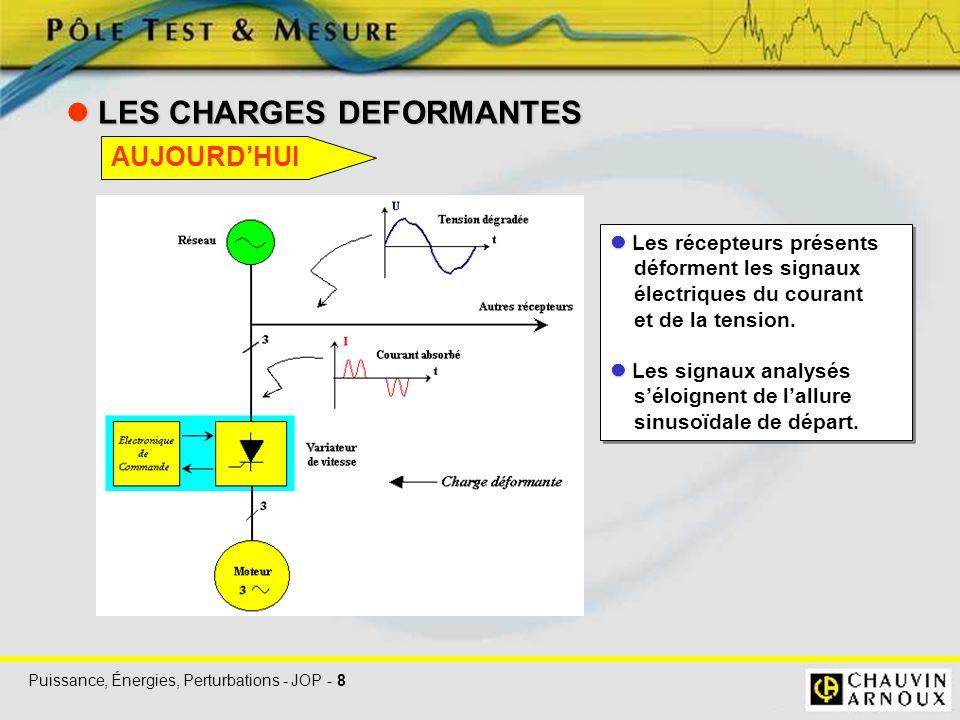 Puissance, Énergies, Perturbations - JOP - 8 LES CHARGES DEFORMANTES LES CHARGES DEFORMANTES Les récepteurs présents déforment les signaux électriques