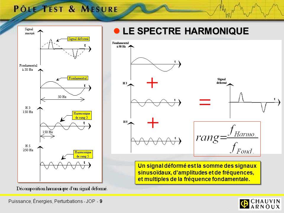 Puissance, Énergies, Perturbations - JOP - 9 LE SPECTRE HARMONIQUE LE SPECTRE HARMONIQUE Un signal déformé est la somme des signaux sinusoïdaux, d'amp
