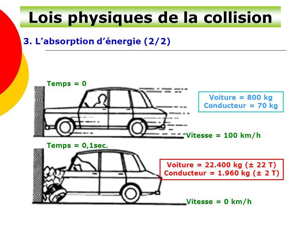 Lois physiques de la collision 3. L'absorption d'énergie (2/2) Temps = 0 Temps = 0,1sec. Vitesse = 100 km/h Vitesse = 0 km/h Voiture = 800 kg Conducte