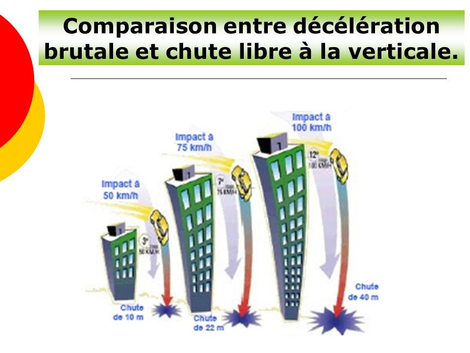Comparaison entre décélération brutale et chute libre à la verticale.