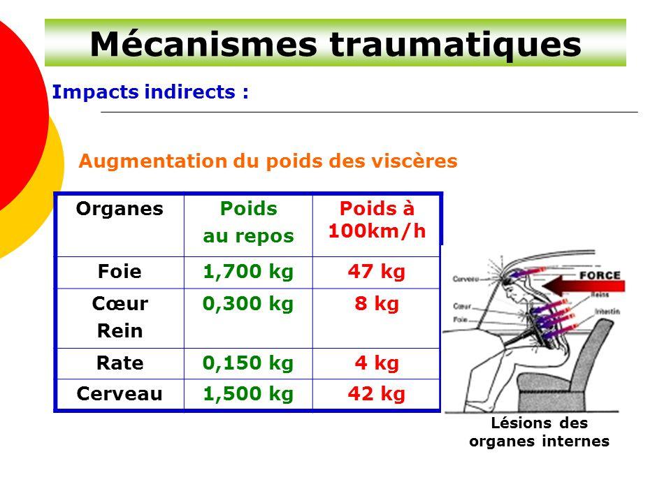 Mécanismes traumatiques Impacts indirects : Augmentation du poids des viscères OrganesPoids au repos Poids à 100km/h Foie1,700 kg47 kg Cœur Rein 0,300