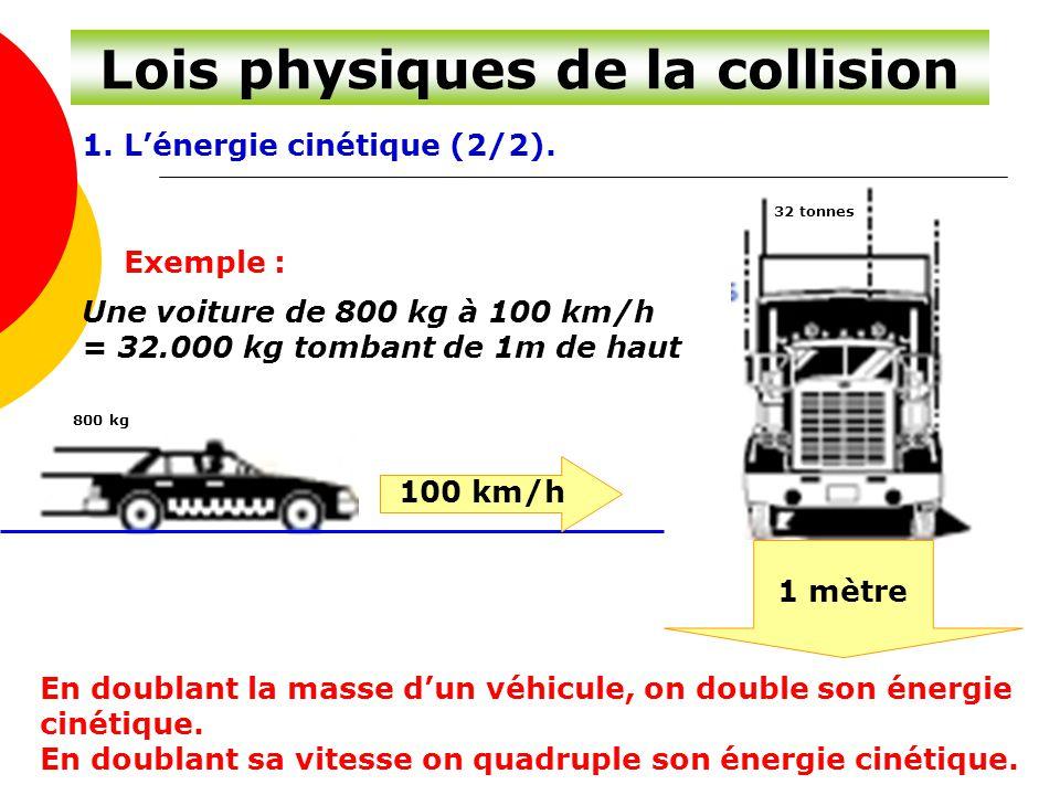 Lois physiques de la collision 1. L'énergie cinétique (2/2). Exemple : Une voiture de 800 kg à 100 km/h = 32.000 kg tombant de 1m de haut En doublant