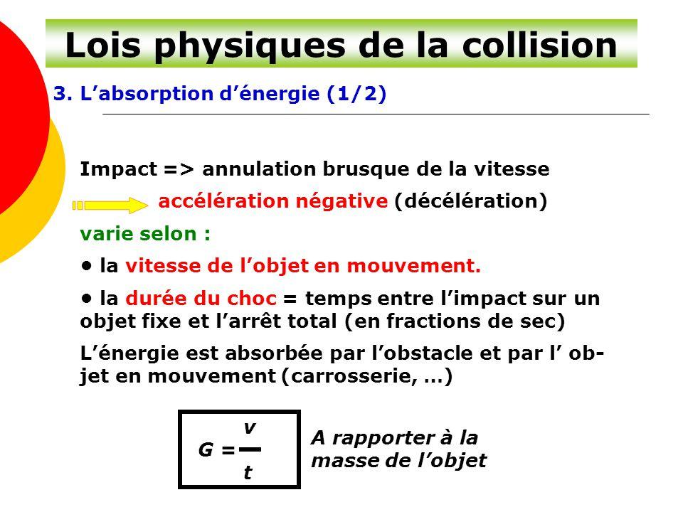 Lois physiques de la collision 3. L'absorption d'énergie (1/2) Impact => annulation brusque de la vitesse accélération négative (décélération) varie s