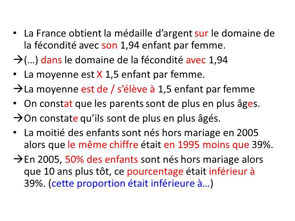 La France obtient la médaille d'argent sur le domaine de la fécondité avec son 1,94 enfant par femme.  (…) dans le domaine de la fécondité avec 1,94