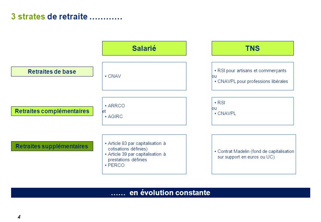 3 strates de retraite ………… 4 CNAV …… en évolution constante Retraites de base SalariéTNS RSI pour artisans et commerçants ou CNAVPL pour professions libérales ARRCO et AGIRC Retraites complémentaires Contrat Madelin (fond de capitalisation sur support en euros ou UC) Retraites supplémentaires RSI ou CNAVPL Article 83 par capitalisation à cotisations définies) Article 39 par capitalisation à prestations définies PERCO