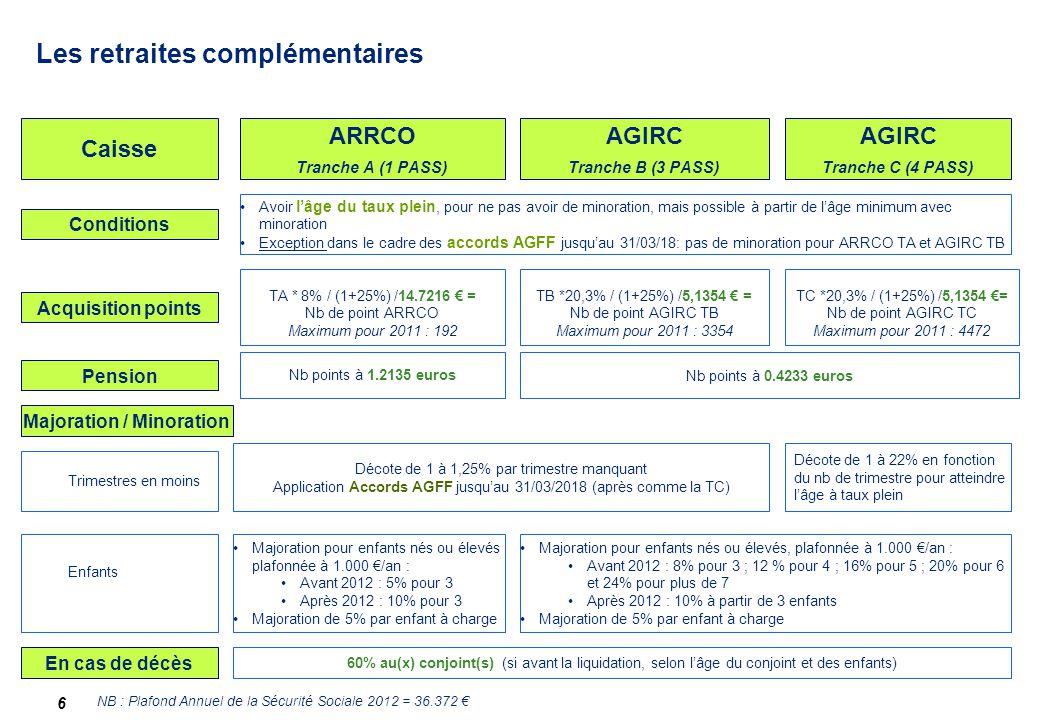Les retraites complémentaires 6 Caisse AGIRC Tranche B (3 PASS) AGIRC Tranche C (4 PASS) Nb points à 1.2135 euros Pension Enfants Décote de 1 à 1,25%