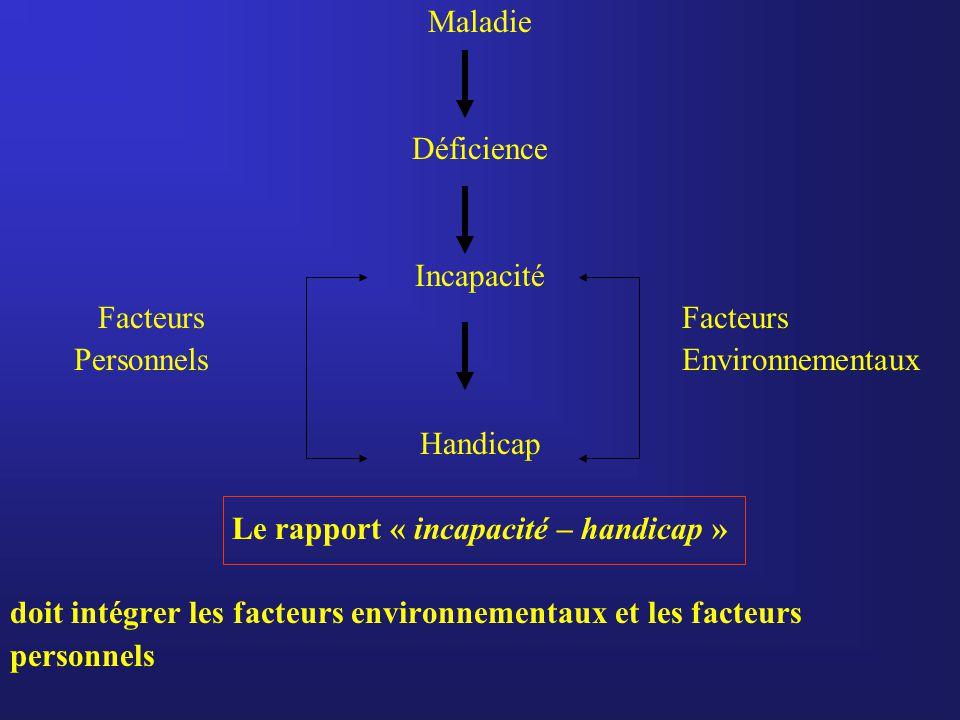Maladie Déficience Incapacité Facteurs Facteurs PersonnelsEnvironnementaux Handicap Le rapport « incapacité – handicap » doit intégrer les facteurs environnementaux et les facteurs personnels