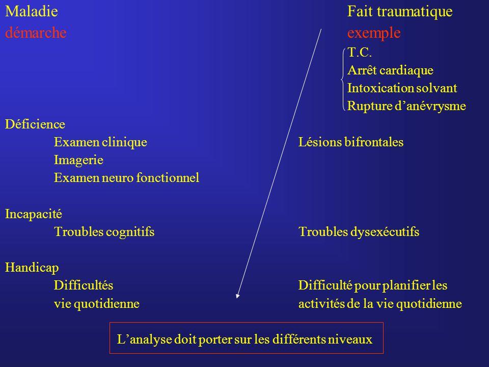 MaladieFait traumatique démarcheexemple T.C. Arrêt cardiaque Intoxication solvant Rupture d'anévrysme Déficience Examen cliniqueLésions bifrontales Im
