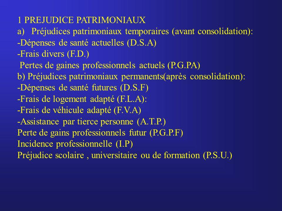 1 PREJUDICE PATRIMONIAUX a)Préjudices patrimoniaux temporaires (avant consolidation): -Dépenses de santé actuelles (D.S.A) -Frais divers (F.D.) Pertes de gaines professionnels actuels (P.G.PA) b) Préjudices patrimoniaux permanents(après consolidation): -Dépenses de santé futures (D.S.F) -Frais de logement adapté (F.L.A): -Frais de véhicule adapté (F.V.A) -Assistance par tierce personne (A.T.P.) Perte de gains professionnels futur (P.G.P.F) Incidence professionnelle (I.P) Préjudice scolaire, universitaire ou de formation (P.S.U.)