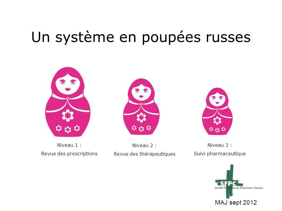 Un système en poupées russes Niveau 1 : Revue des prescriptions Niveau 2 : Revue des thérapeutiques Niveau 3 : Suivi pharmaceutique MAJ sept 2012