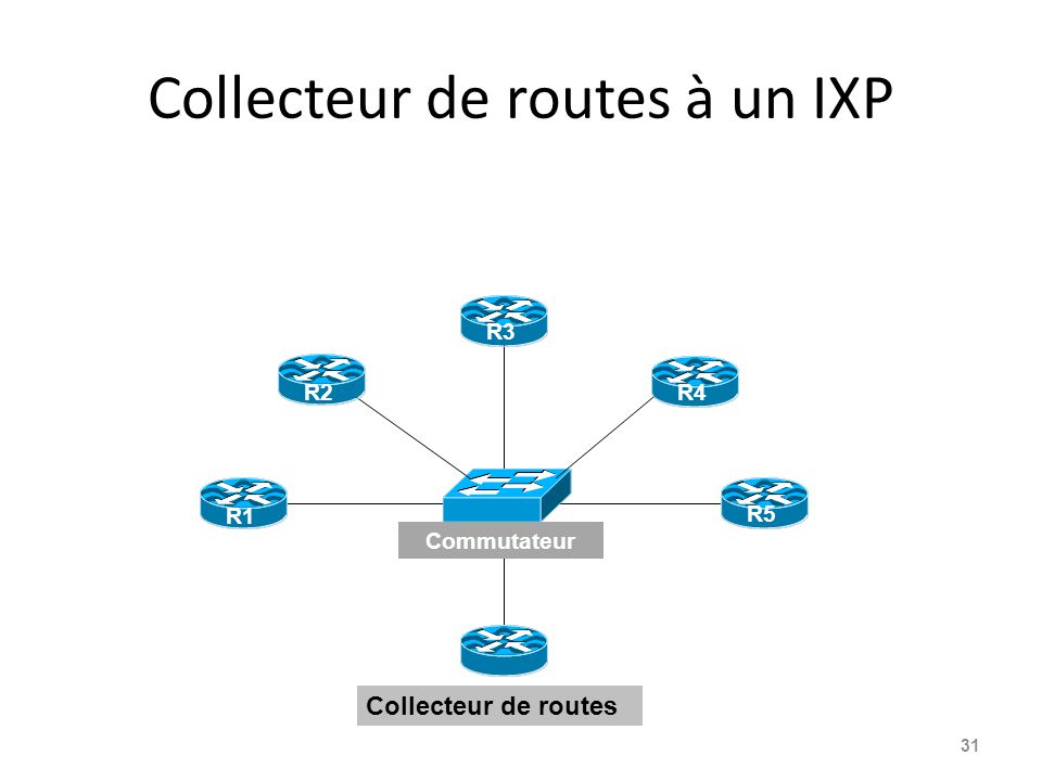 Collecteur de routes à un IXP 31 Collecteur de routes R1 R3 R5 Commutateur R2R4