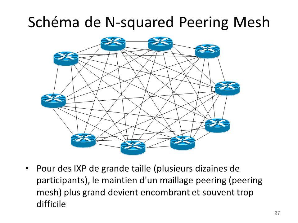 Schéma de N-squared Peering Mesh Pour des IXP de grande taille (plusieurs dizaines de participants), le maintien d un maillage peering (peering mesh) plus grand devient encombrant et souvent trop difficile 37