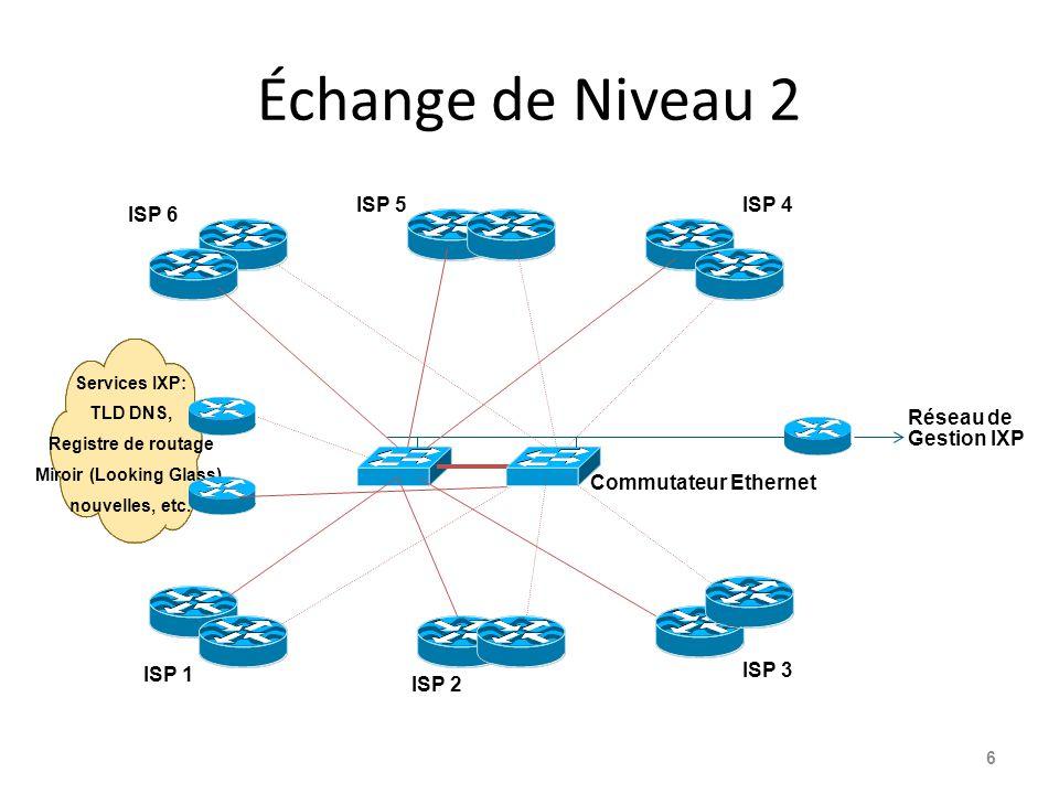 Échange de Niveau 2 6 ISP 1 ISP 2 ISP 3 Réseau de Gestion IXP ISP 6 ISP 5ISP 4 Commutateur Ethernet Services IXP: TLD DNS, Registre de routage Miroir (Looking Glass), nouvelles, etc.