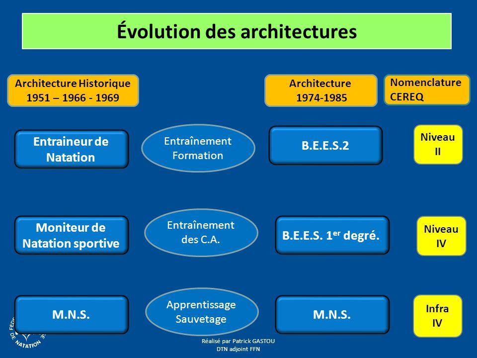 Réalisé par Patrick GASTOU DTN adjoint FFN Évolution des architectures Entraineur de Natation M.N.S.
