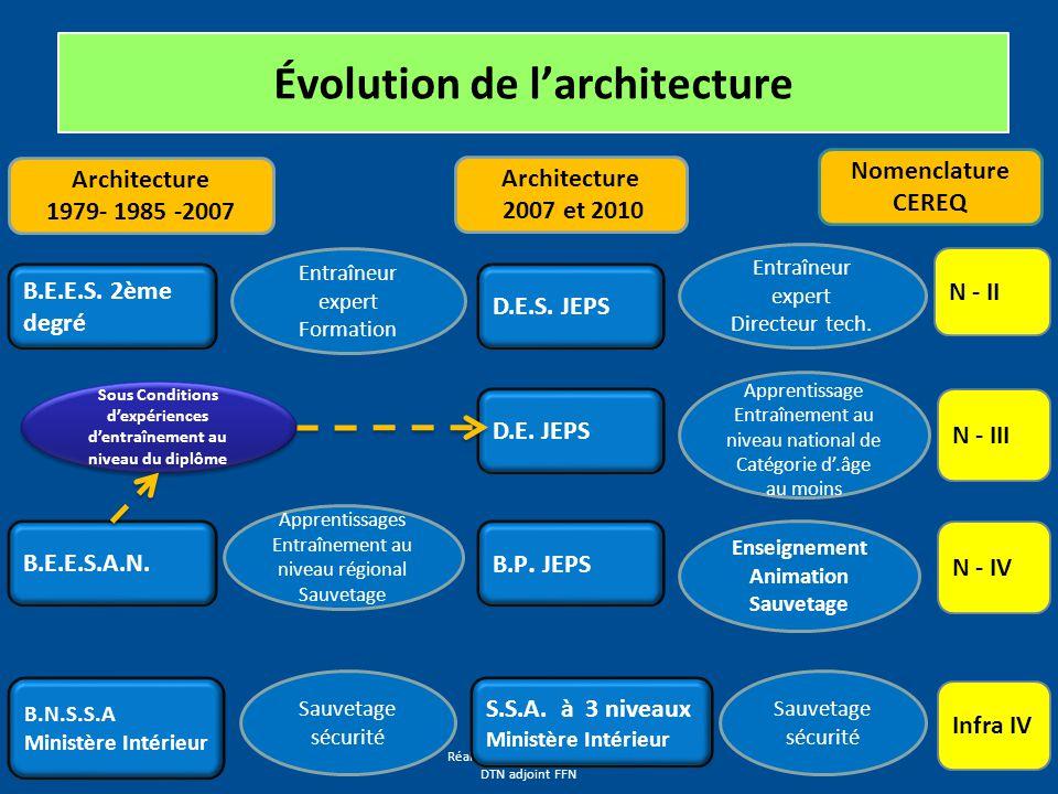 Réalisé par Patrick GASTOU DTN adjoint FFN Évolution de l'architecture B.E.E.S.
