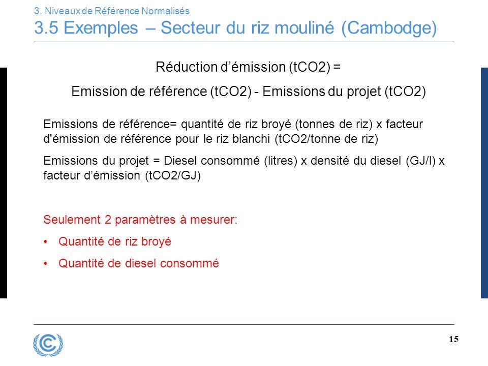 15 3. Niveaux de Référence Normalisés 3.5 Exemples – Secteur du riz mouliné (Cambodge) Emissions de référence= quantité de riz broyé (tonnes de riz) x