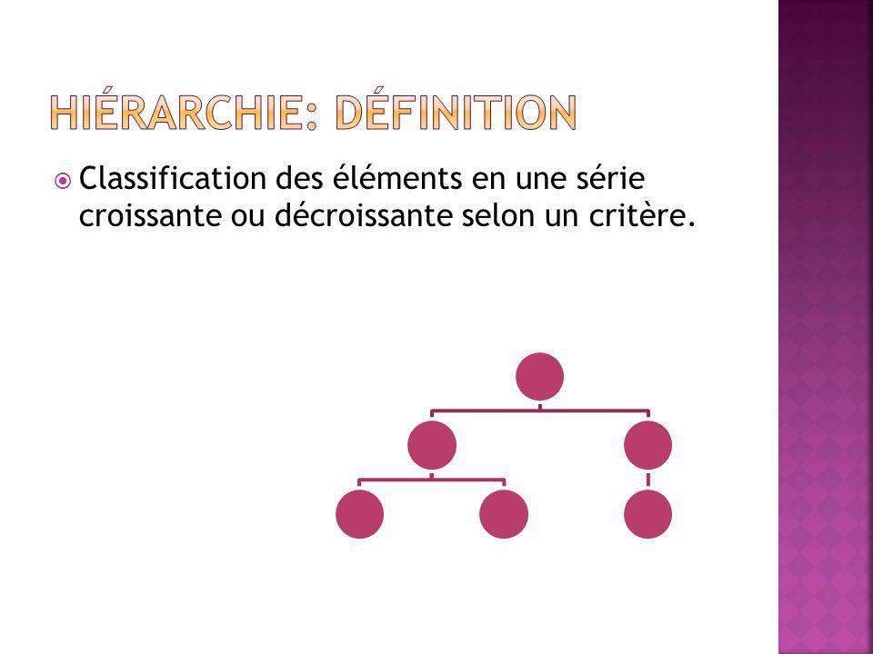  Classification des éléments en une série croissante ou décroissante selon un critère.